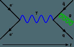 diagrama de Feynman