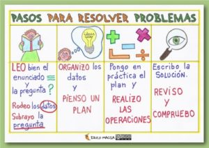 pasos para resolver problemas